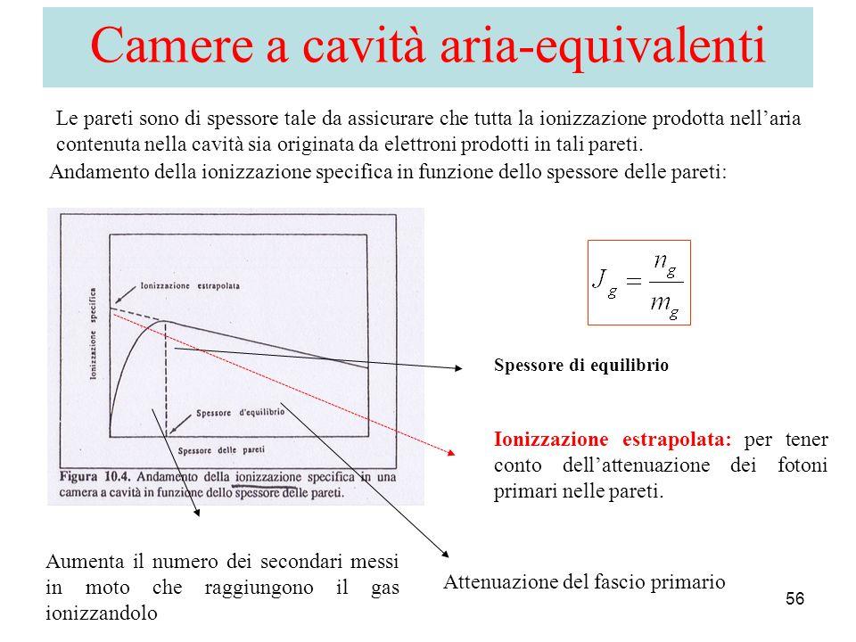 Camere a cavità aria-equivalenti
