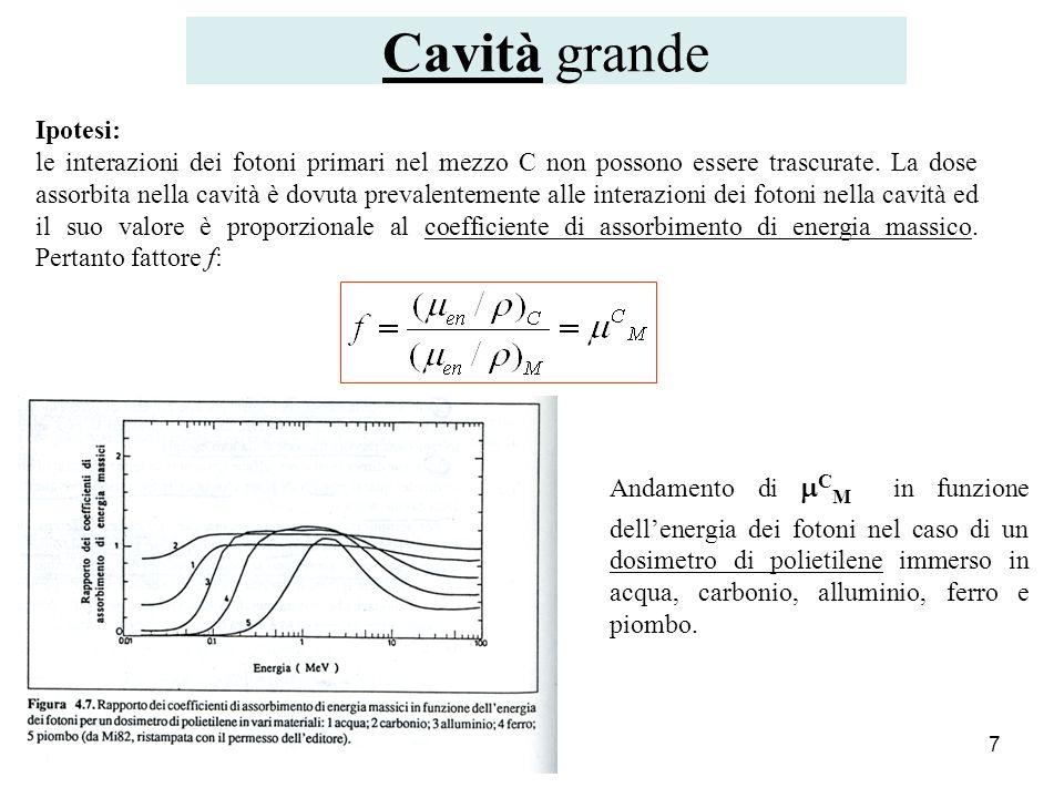 Cavità grande Ipotesi: