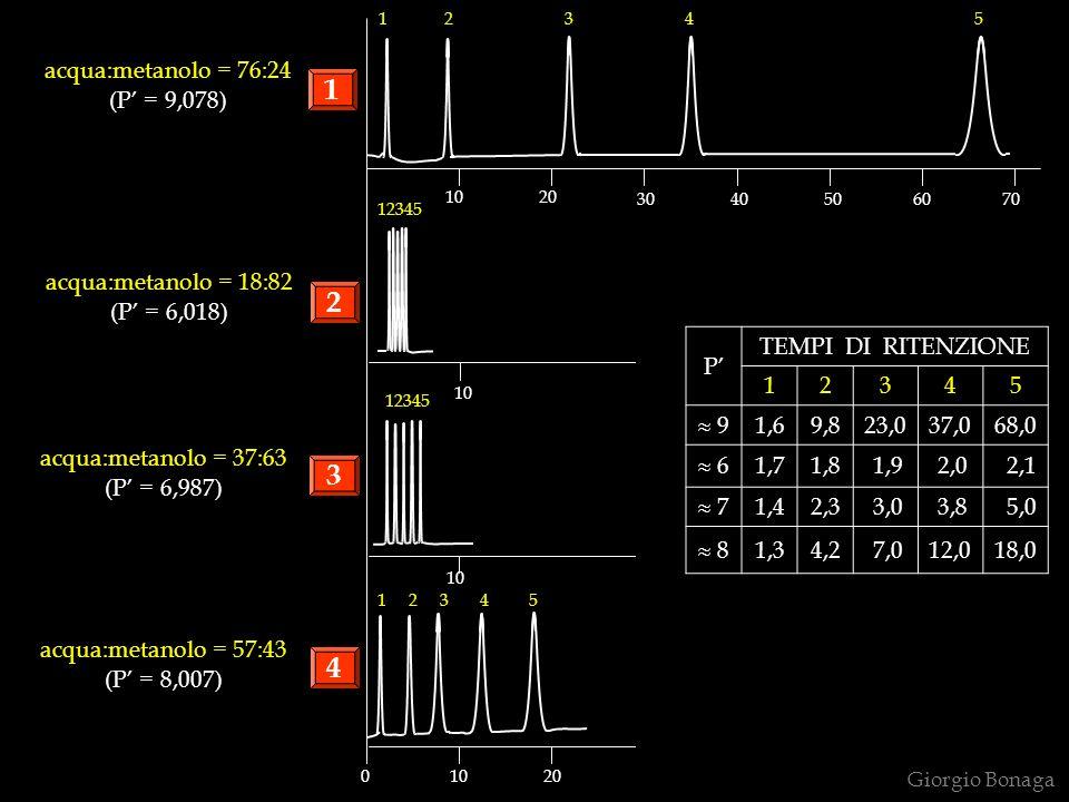 1 2 3 4 acqua:metanolo = 76:24 (P' = 9,078) acqua:metanolo = 18:82