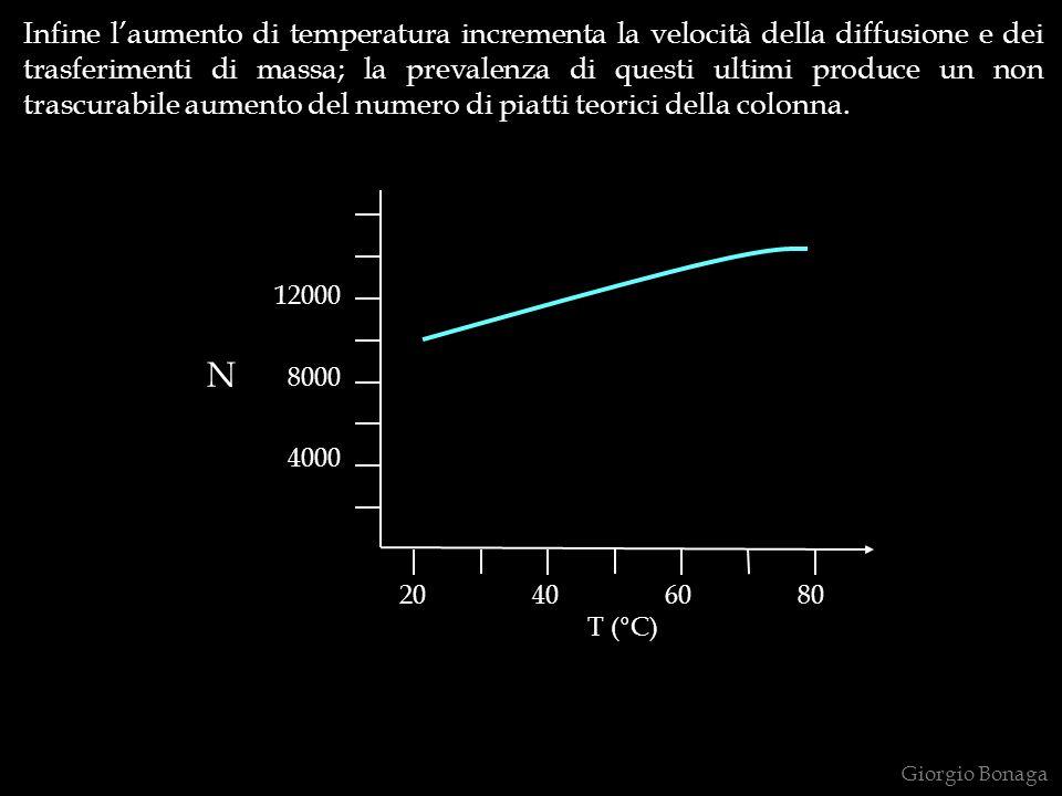 Infine l'aumento di temperatura incrementa la velocità della diffusione e dei trasferimenti di massa; la prevalenza di questi ultimi produce un non trascurabile aumento del numero di piatti teorici della colonna.