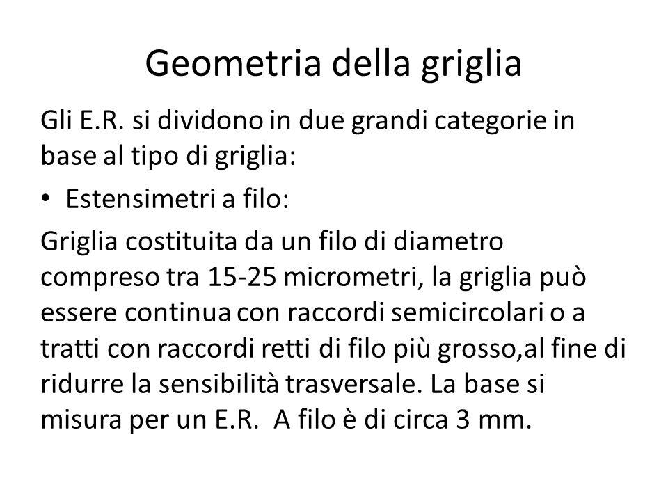 Geometria della griglia
