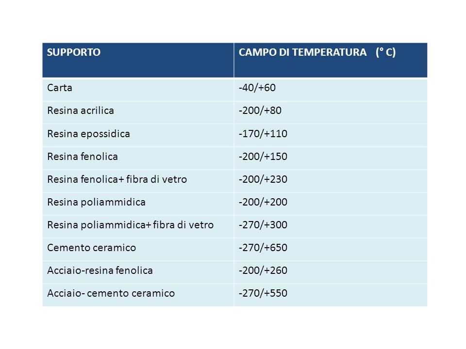 SUPPORTO CAMPO DI TEMPERATURA (° C) Carta. -40/+60. Resina acrilica. -200/+80. Resina epossidica.