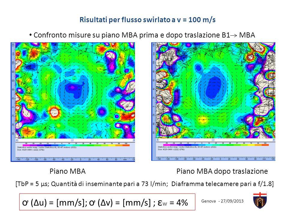 Risultati per flusso swirlato a v = 100 m/s