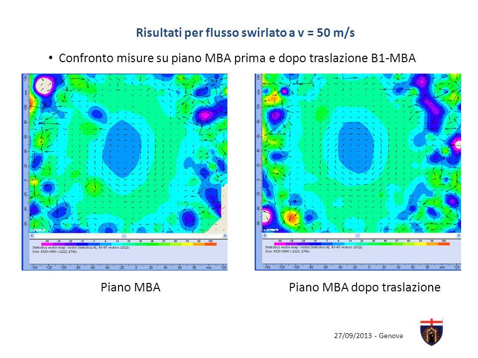 Risultati per flusso swirlato a v = 50 m/s