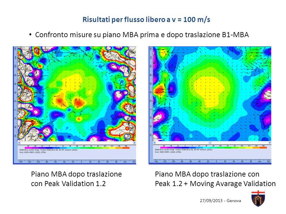 Risultati per flusso libero a v = 100 m/s