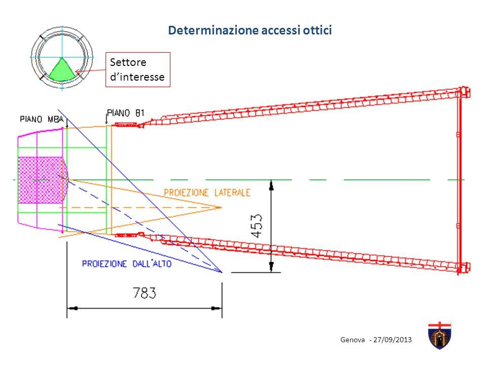 Determinazione accessi ottici
