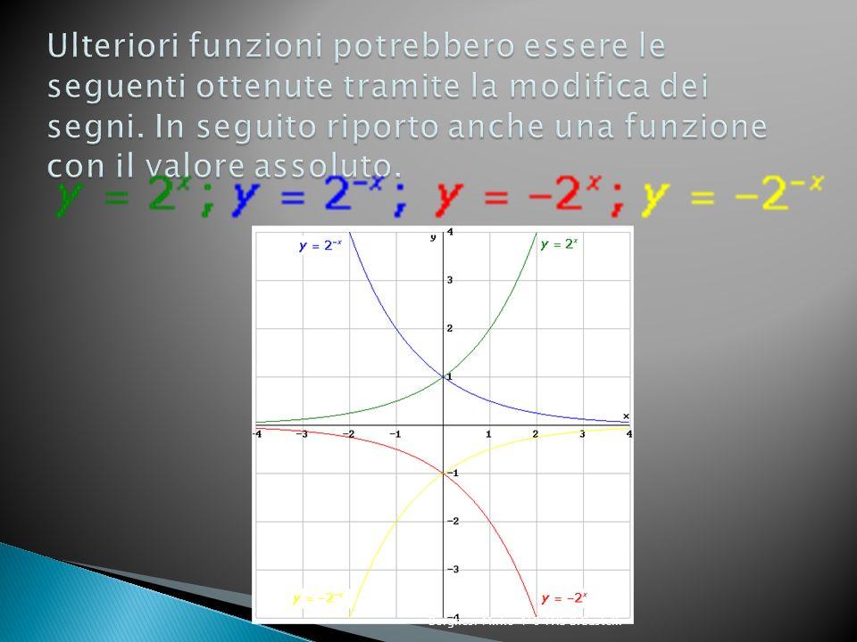Ulteriori funzioni potrebbero essere le seguenti ottenute tramite la modifica dei segni. In seguito riporto anche una funzione con il valore assoluto.
