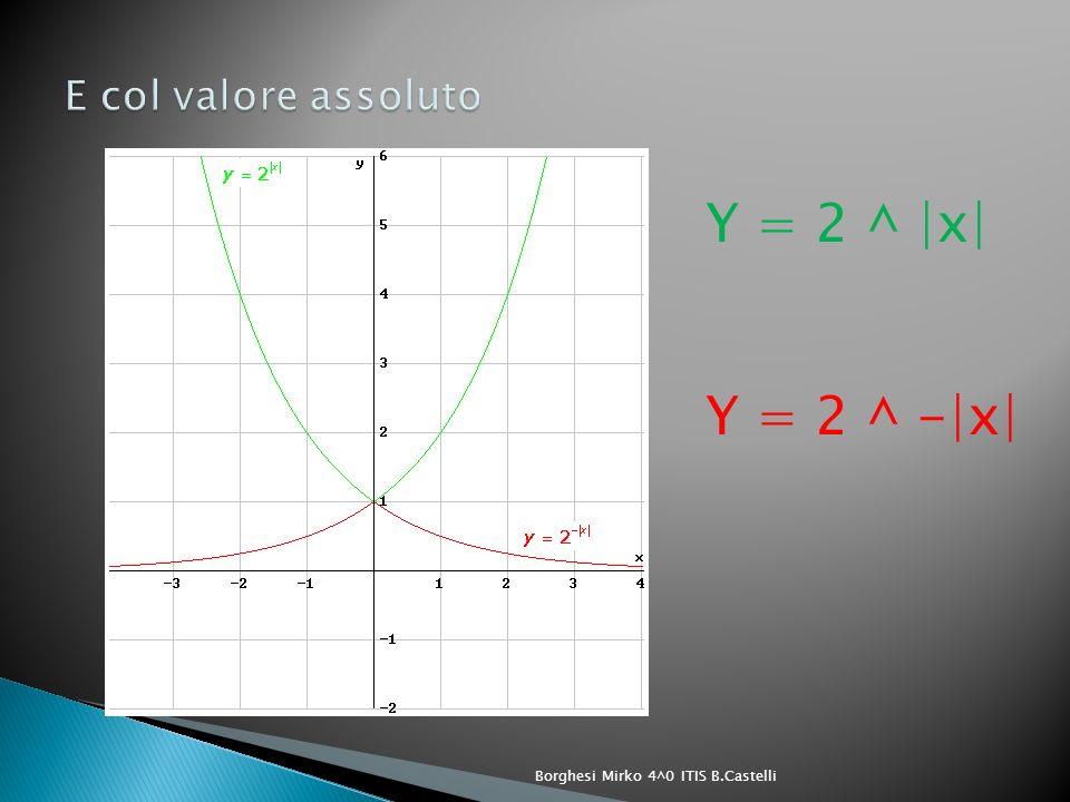 Y = 2 ^ |x| Y = 2 ^ -|x| E col valore assoluto