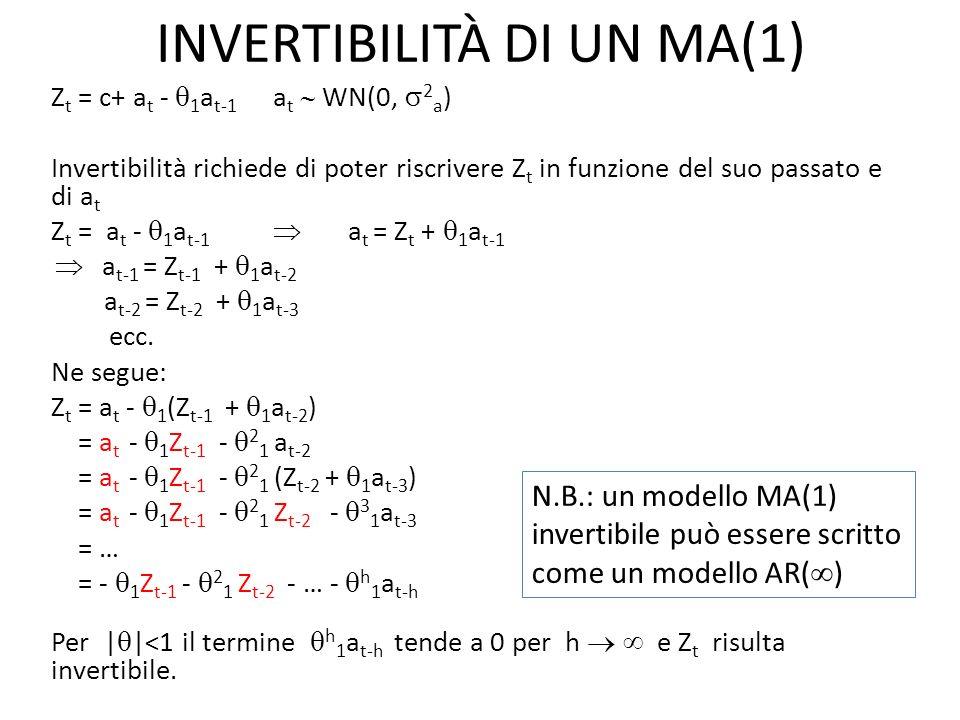 INVERTIBILITÀ DI UN MA(1)