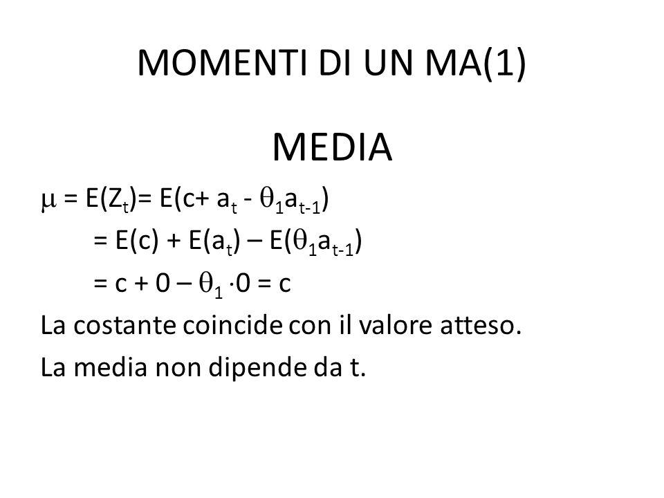 MEDIA MOMENTI DI UN MA(1)  = E(Zt)= E(c+ at - 1at-1)