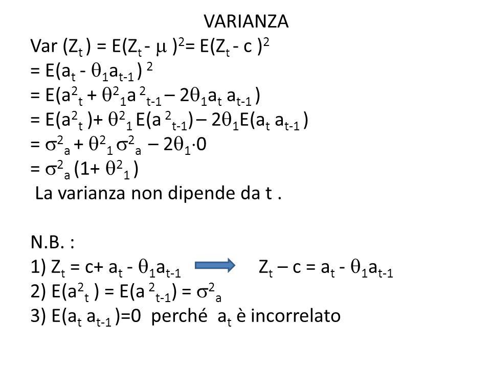VARIANZA Var (Zt ) = E(Zt -  )2= E(Zt - c )2 = E(at - 1at-1 ) 2 = E(a2t + 21a 2t-1 – 21at at-1 ) = E(a2t )+ 21 E(a 2t-1) – 21E(at at-1 ) = 2a + 21 2a – 210 = 2a (1+ 21 ) La varianza non dipende da t .