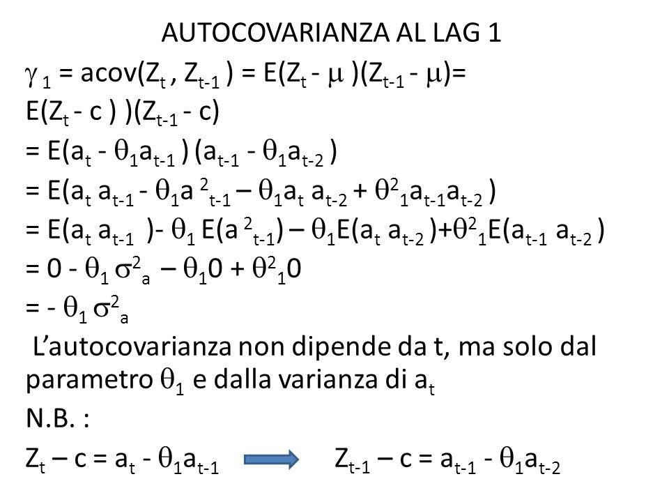 AUTOCOVARIANZA AL LAG 1  1 = acov(Zt , Zt-1 ) = E(Zt -  )(Zt-1 - )= E(Zt - c ) )(Zt-1 - c) = E(at - 1at-1 ) (at-1 - 1at-2 ) = E(at at-1 - 1a 2t-1 – 1at at-2 + 21at-1at-2 ) = E(at at-1 )- 1 E(a 2t-1) – 1E(at at-2 )+21E(at-1 at-2 ) = 0 - 1 2a – 10 + 210 = - 1 2a L'autocovarianza non dipende da t, ma solo dal parametro 1 e dalla varianza di at N.B.