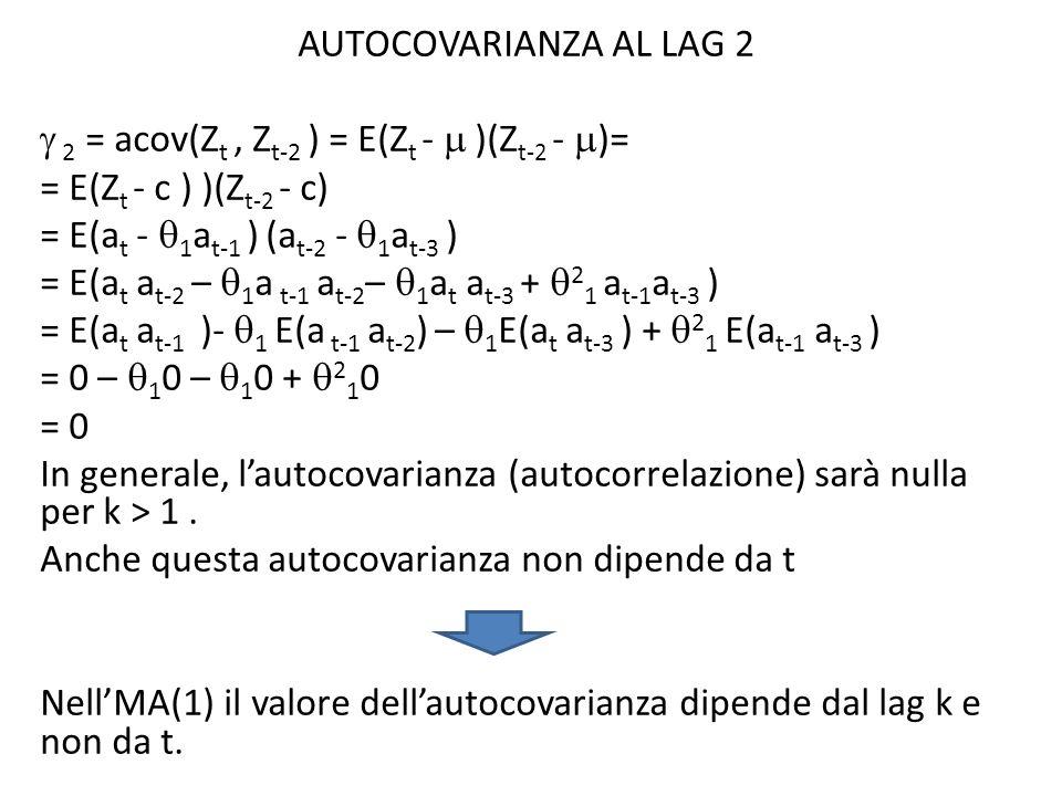 AUTOCOVARIANZA AL LAG 2  2 = acov(Zt , Zt-2 ) = E(Zt -  )(Zt-2 - )= = E(Zt - c ) )(Zt-2 - c) = E(at - 1at-1 ) (at-2 - 1at-3 ) = E(at at-2 – 1a t-1 at-2– 1at at-3 + 21 at-1at-3 ) = E(at at-1 )- 1 E(a t-1 at-2) – 1E(at at-3 ) + 21 E(at-1 at-3 ) = 0 – 10 – 10 + 210 = 0 In generale, l'autocovarianza (autocorrelazione) sarà nulla per k > 1 .