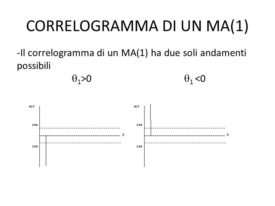 CORRELOGRAMMA DI UN MA(1)