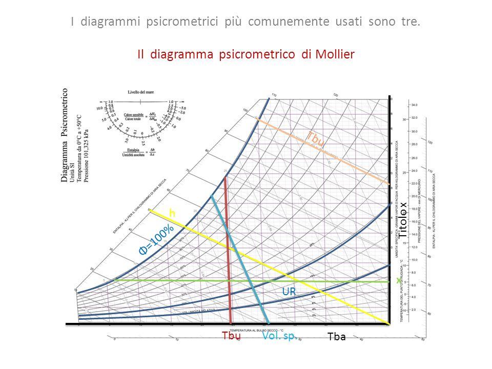 Il diagramma psicrometrico di Mollier