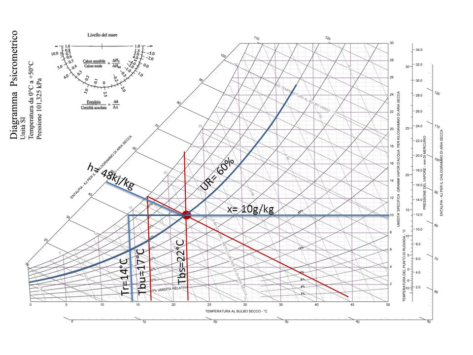 UR= 60% h= 48kj/kg x= 10g/kg Tbs=22°C Tbu=17°C Tr=14°C