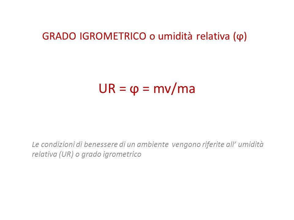 GRADO IGROMETRICO o umidità relativa (ϕ)