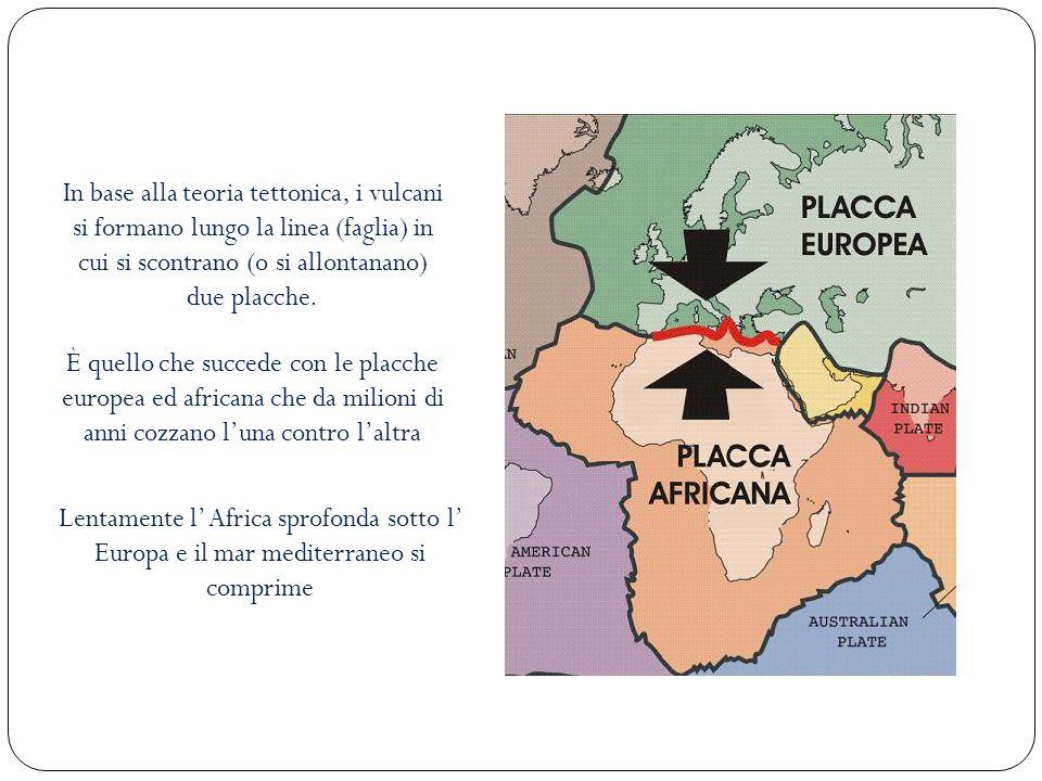 In base alla teoria tettonica, i vulcani si formano lungo la linea (faglia) in cui si scontrano (o si allontanano) due placche.