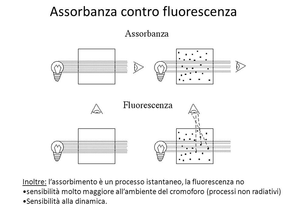 Assorbanza contro fluorescenza