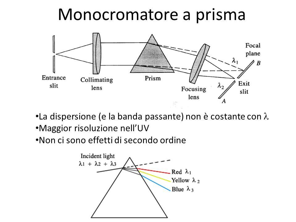 Monocromatore a prisma