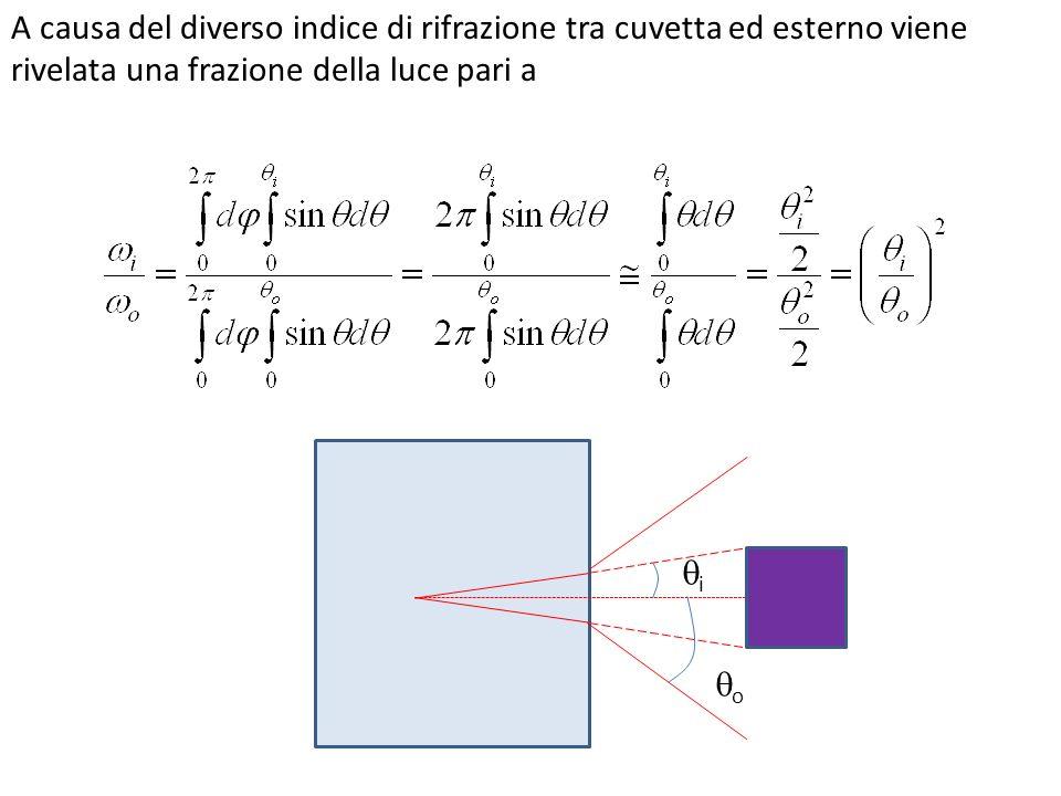 A causa del diverso indice di rifrazione tra cuvetta ed esterno viene rivelata una frazione della luce pari a