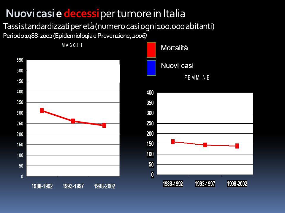Nuovi casi e decessi per tumore in Italia Tassi standardizzati per età (numero casi ogni 100.000 abitanti) Periodo 1988-2002 (Epidemiologia e Prevenzione, 2006)