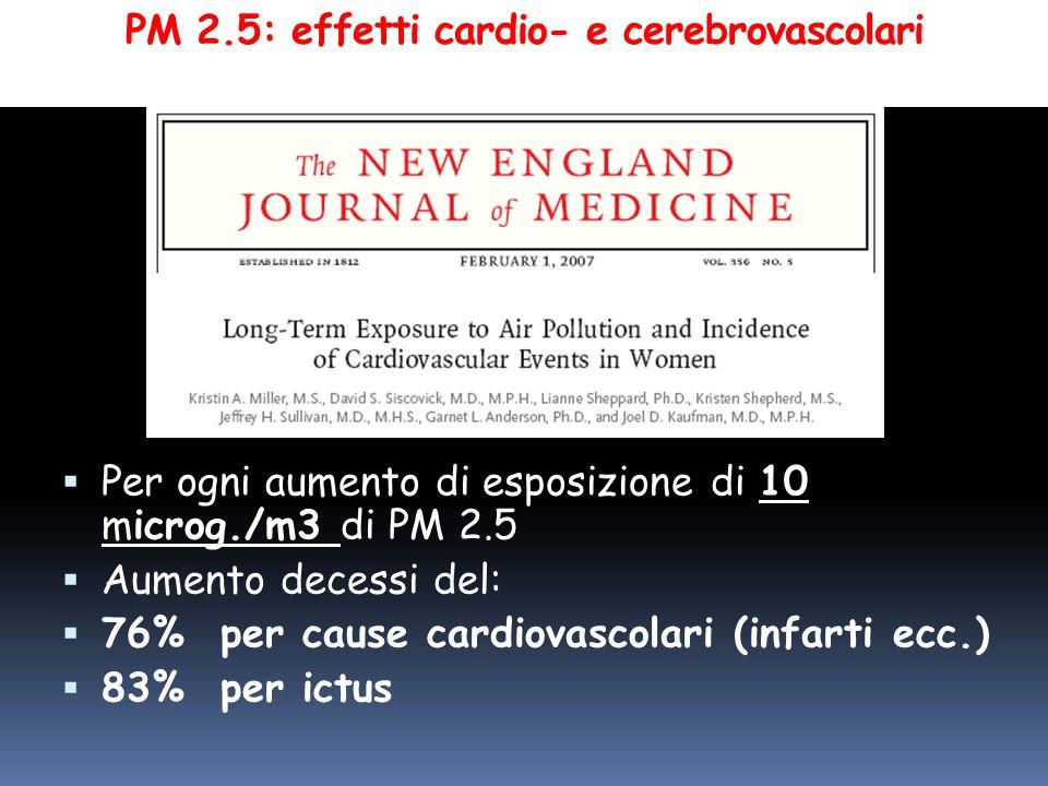 PM 2.5: effetti cardio- e cerebrovascolari