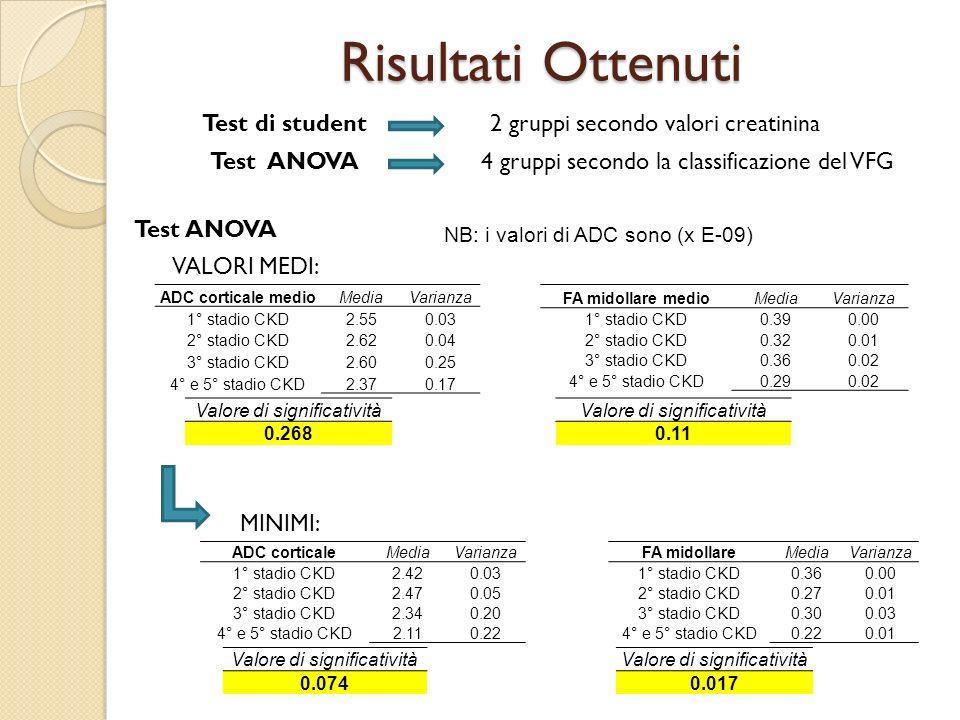 Risultati Ottenuti Test di student 2 gruppi secondo valori creatinina