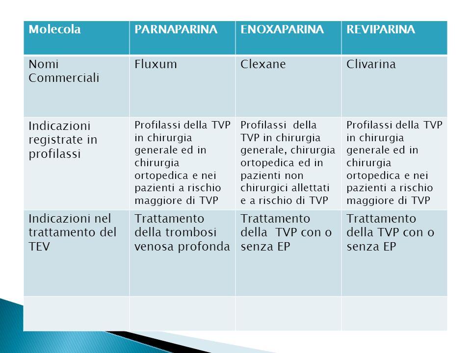 Indicazioni registrate in profilassi