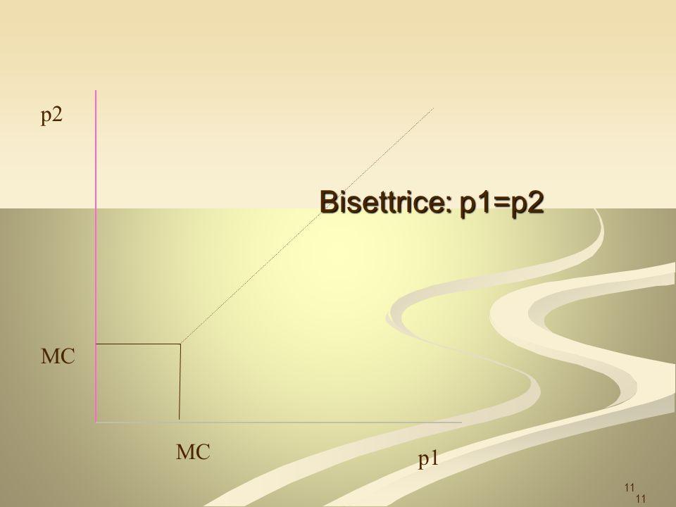 p2 Bisettrice: p1=p2 MC MC p1 11