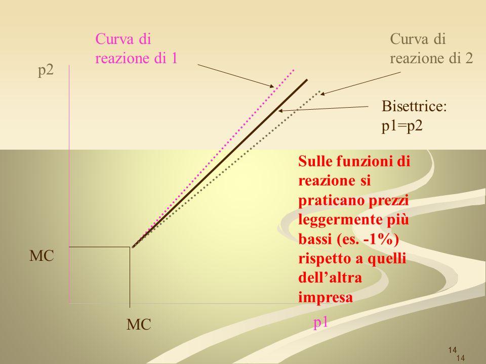 Curva di reazione di 1 Curva di reazione di 2 p2 Bisettrice: p1=p2