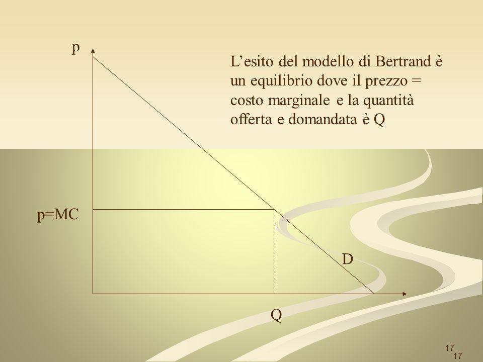 p L'esito del modello di Bertrand è un equilibrio dove il prezzo = costo marginale e la quantità offerta e domandata è Q.