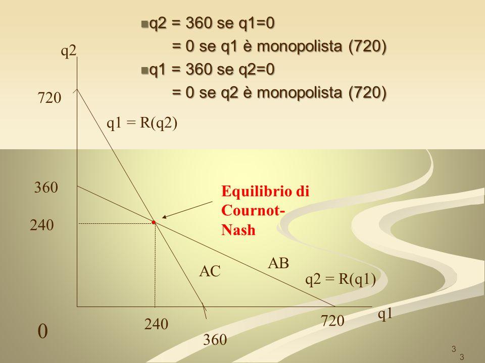 Equilibrio di Cournot-Nash