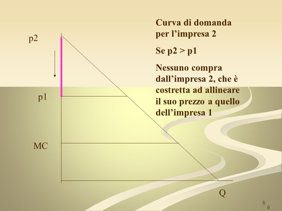 Curva di domanda per l'impresa 2 Se p2 > p1