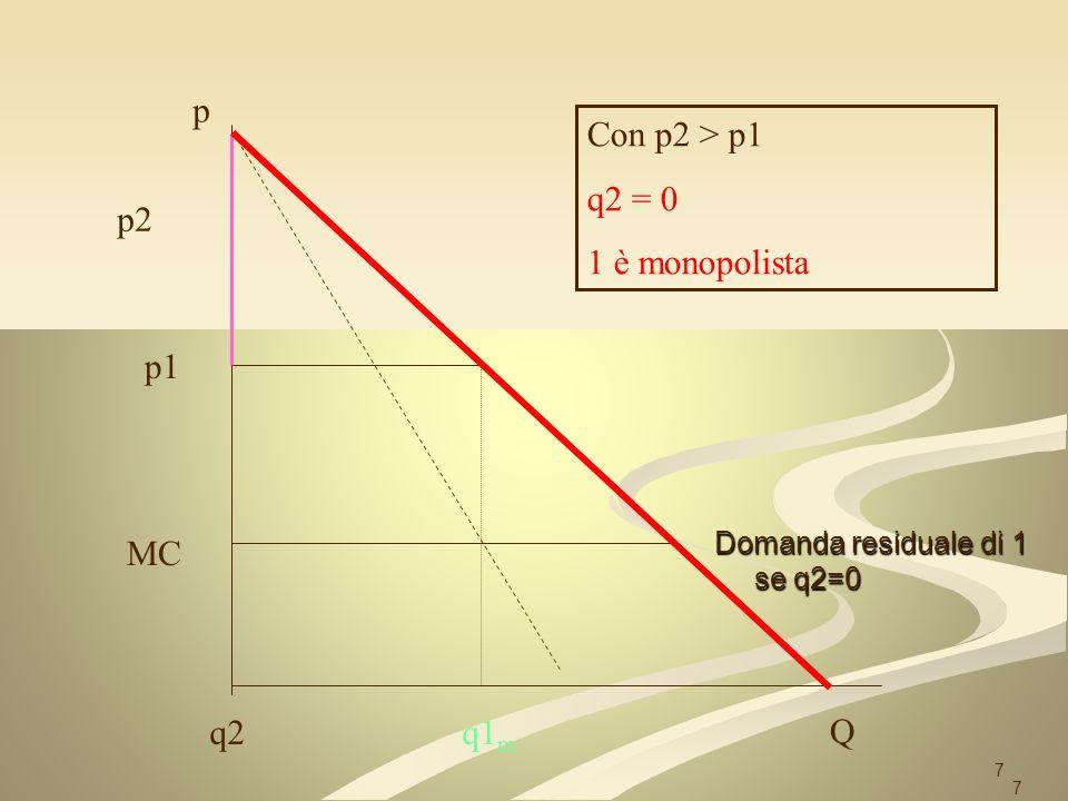 p Con p2 > p1 q2 = 0 1 è monopolista p2 p1 MC q2 q1m Q