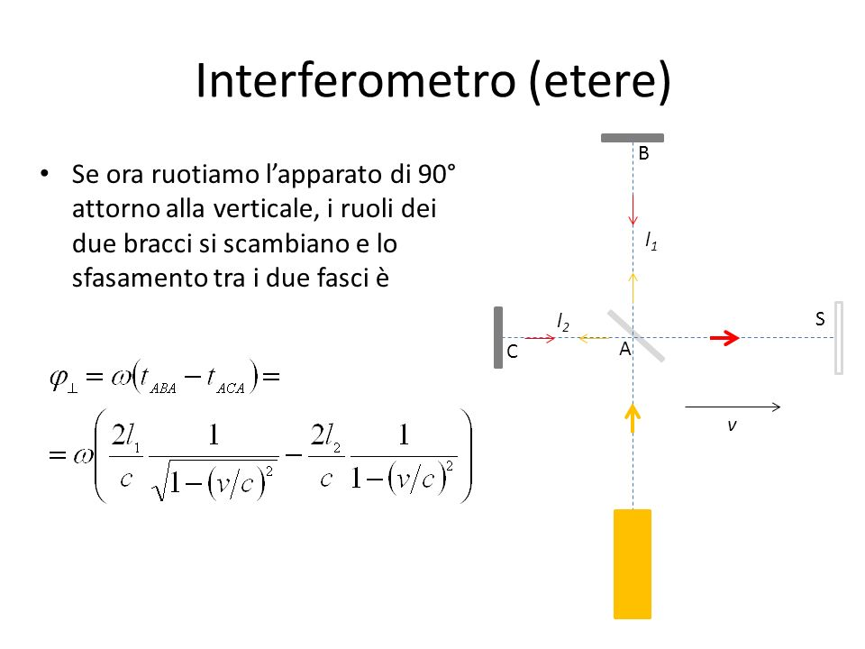 Interferometro (etere)