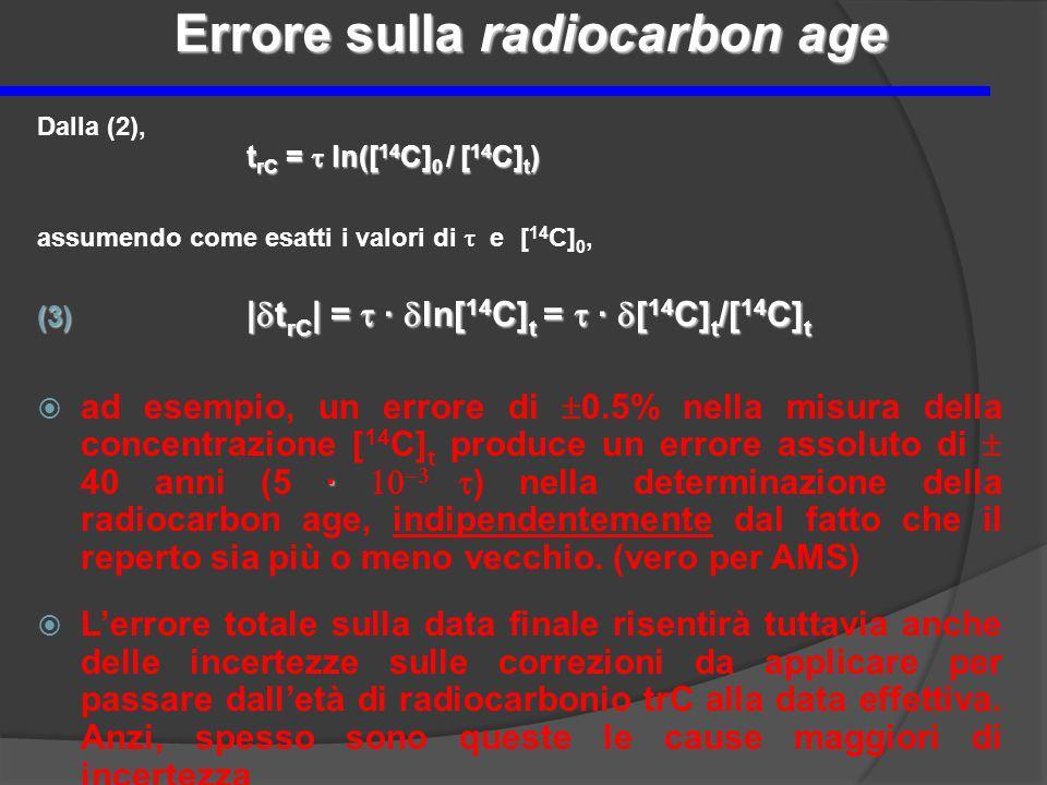 Errore sulla radiocarbon age