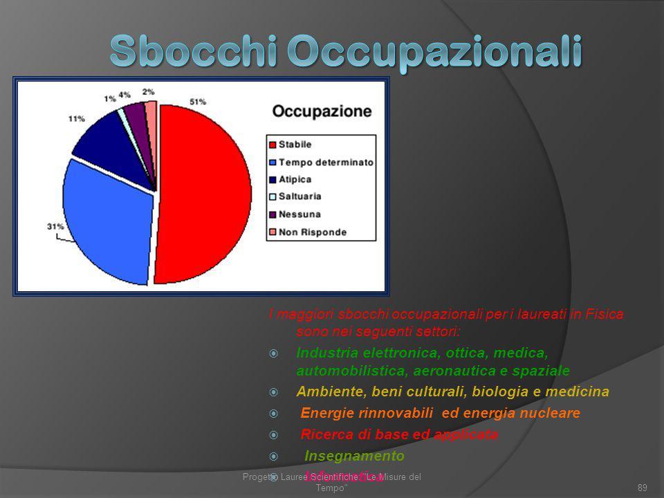 Sbocchi Occupazionali
