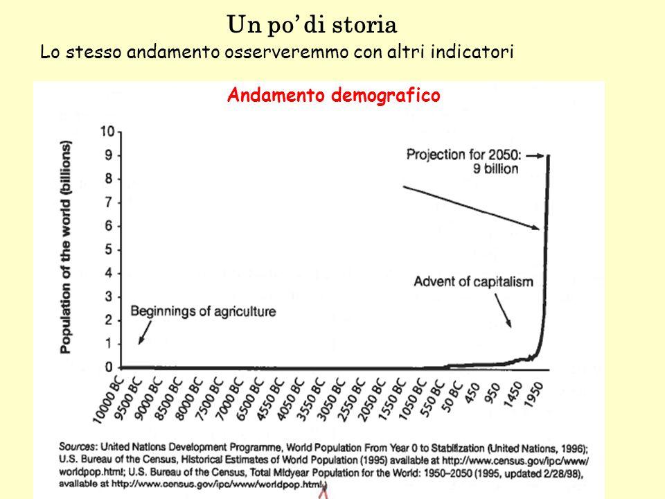 Andamento demografico