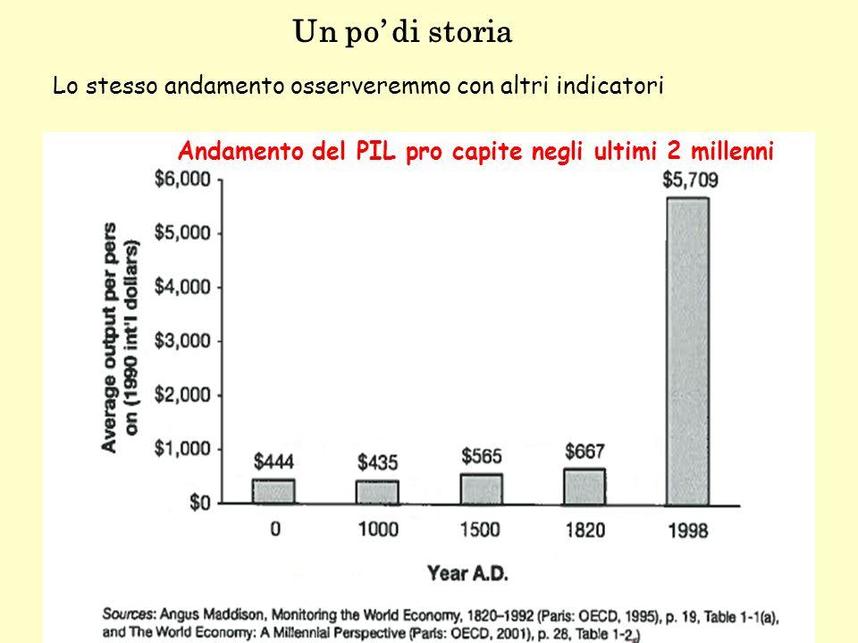 Andamento del PIL pro capite negli ultimi 2 millenni