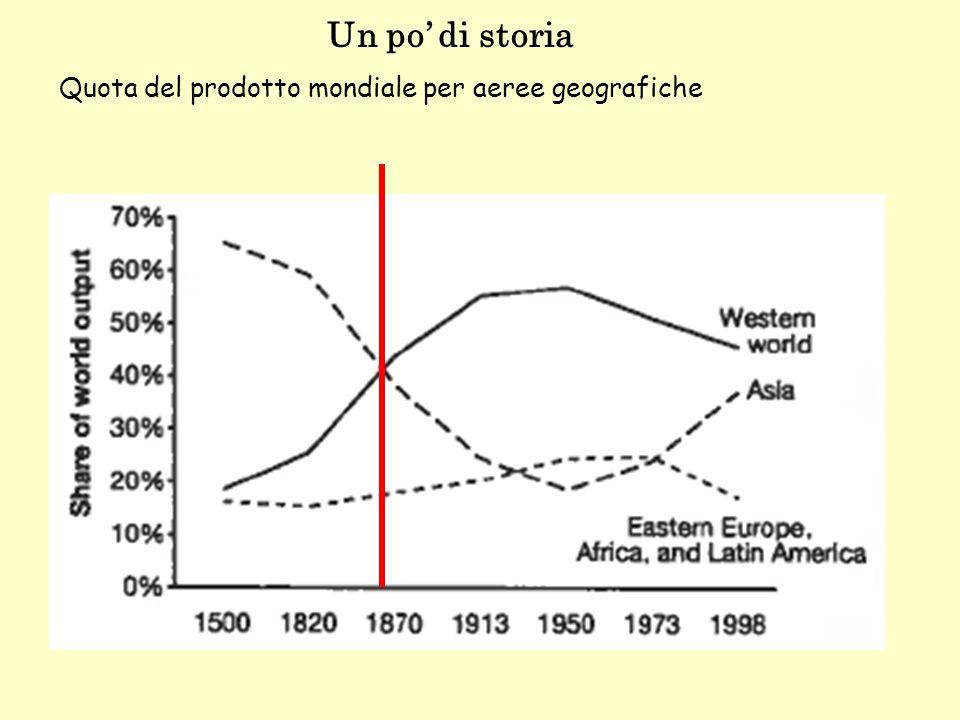 Un po' di storia Quota del prodotto mondiale per aeree geografiche