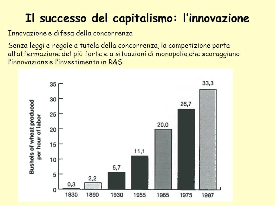 Il successo del capitalismo: l'innovazione