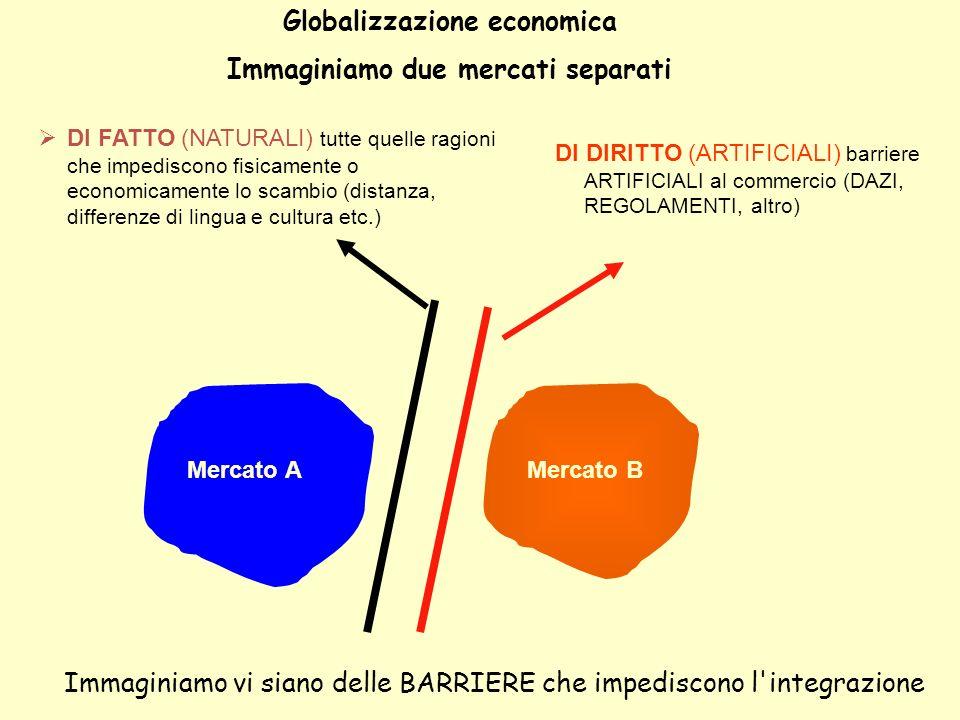 Globalizzazione economica Immaginiamo due mercati separati