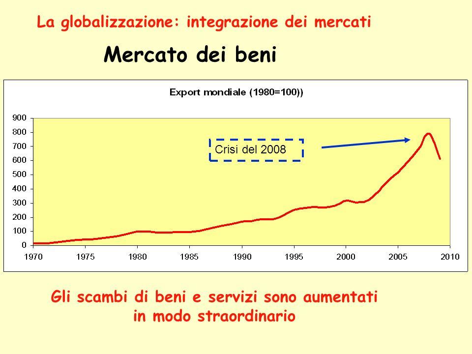 Mercato dei beni La globalizzazione: integrazione dei mercati