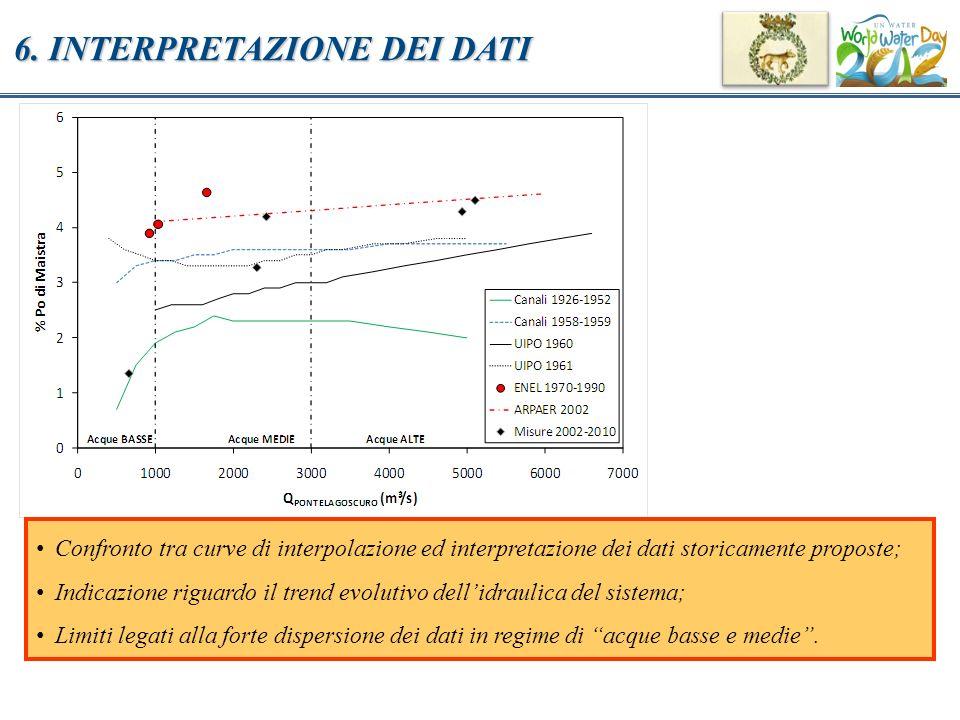 6. INTERPRETAZIONE DEI DATI