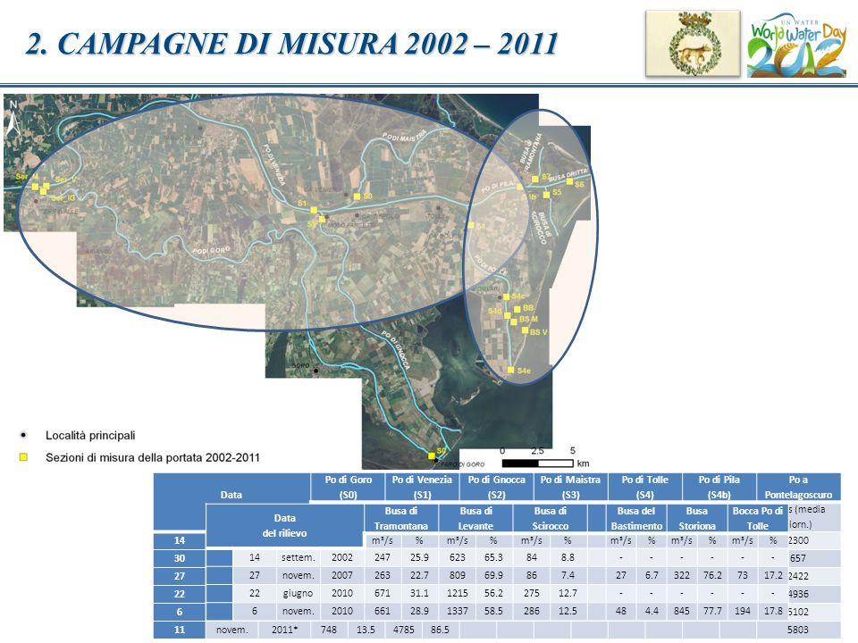 2. CAMPAGNE DI MISURA 2002 – 2011 Data del rilievo Po di Goro (S0)