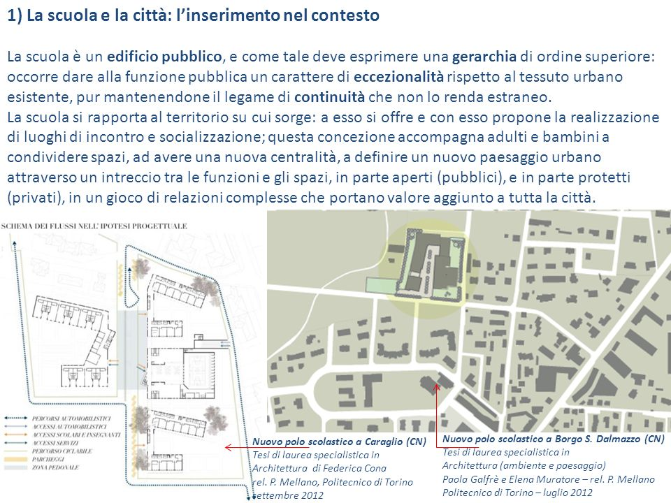1) La scuola e la città: l'inserimento nel contesto