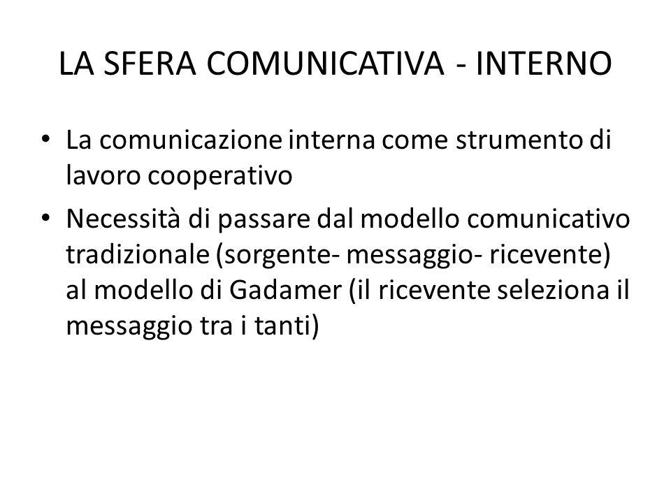 LA SFERA COMUNICATIVA - INTERNO
