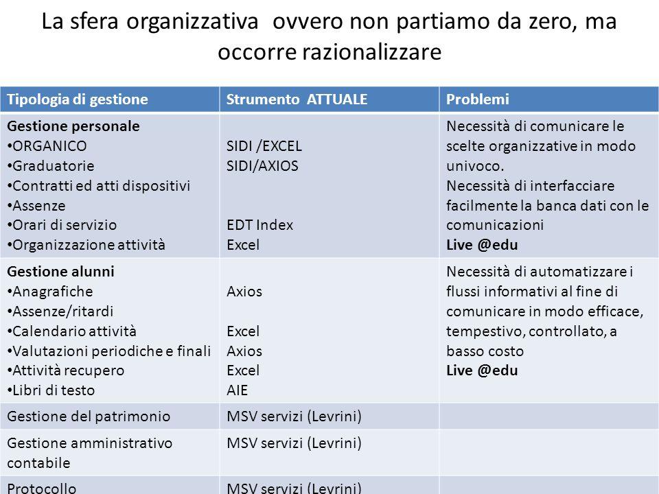La sfera organizzativa ovvero non partiamo da zero, ma occorre razionalizzare