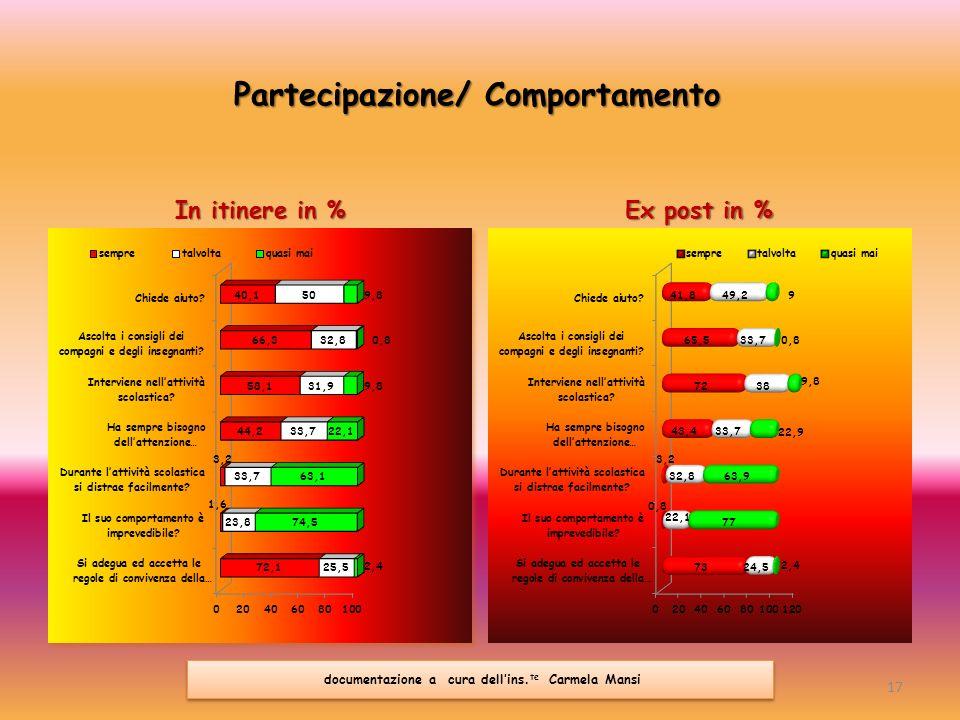 Partecipazione/ Comportamento